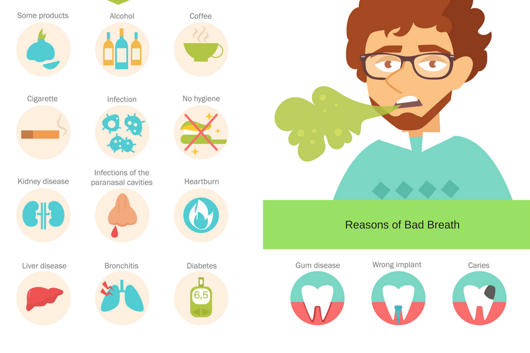 Reasons of Bad Breath